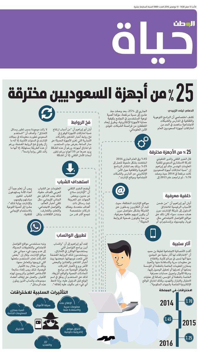 %25 من اجهزة السعوديين مخترقة