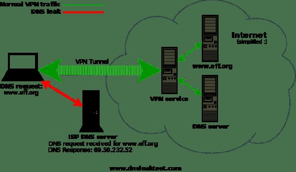 تسرب عنوان الآي بي الحقيقي IP Leak