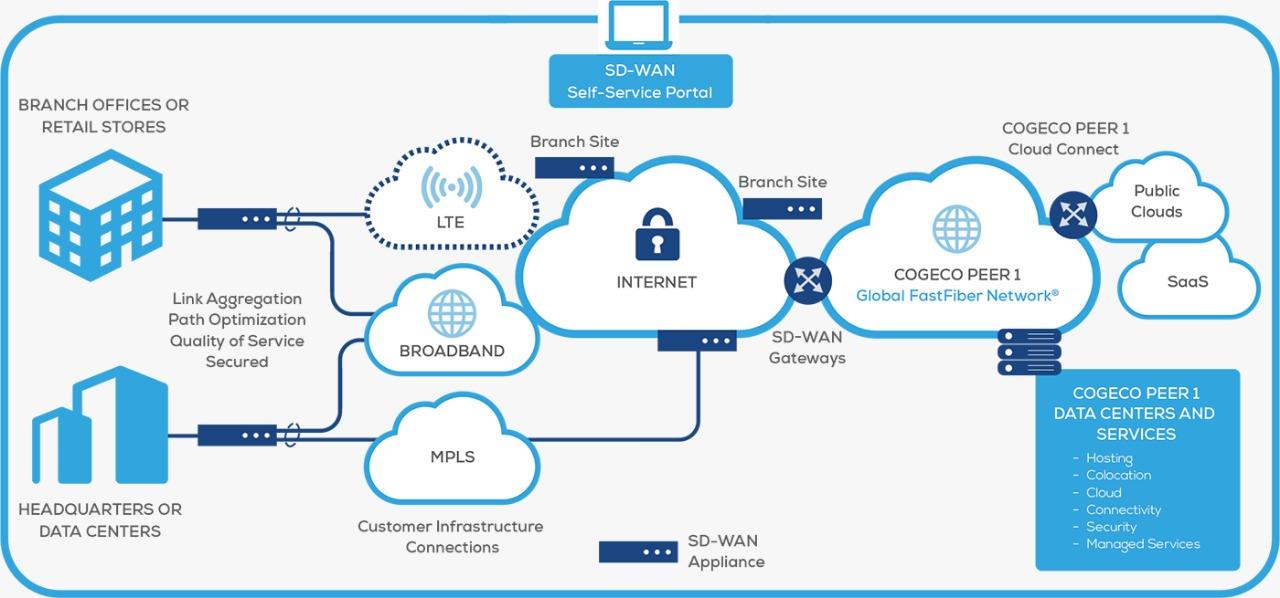 ماهي شبكة SD-WAN ؟