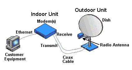 الانترنت عبر الأقمار الصناعية Satellite Internet..