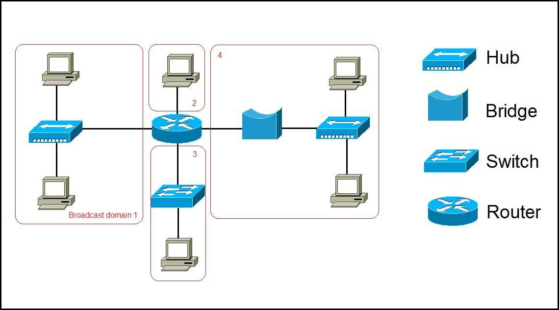 : ماهو الفرق بين أجهزه   Hub، Bridge، Switch، Router