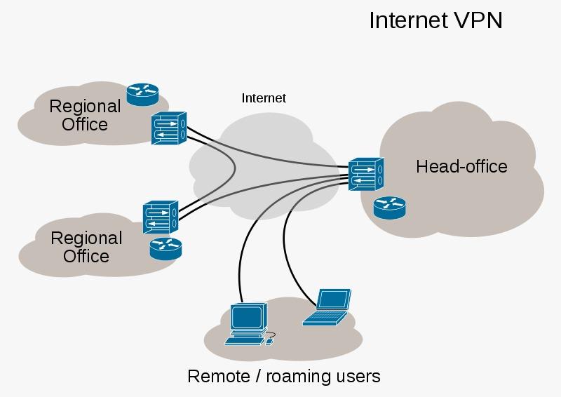 الشبكة الخاصة الافتراضية Virtual Private Network