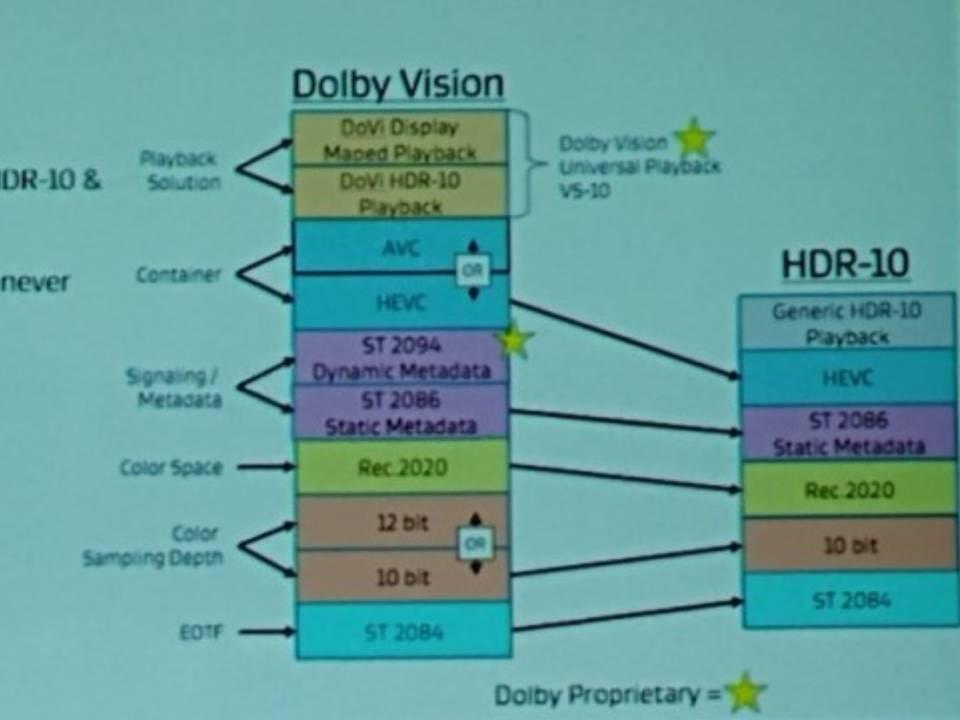 ما هي تقنية  HDR و Dolby Vision  في الهواتف الذكية؟