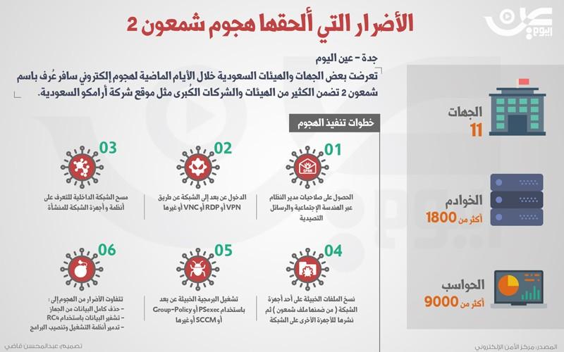 مركز الأمن الوطني الإلكتروني: #شمعون_2 ضرب 11 جهة و 9000 حاسب و 1800 خادم.